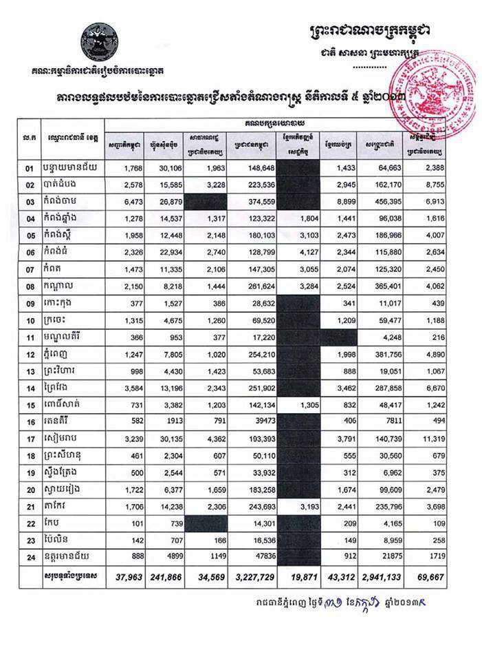 NEC Election Results (Khmer)