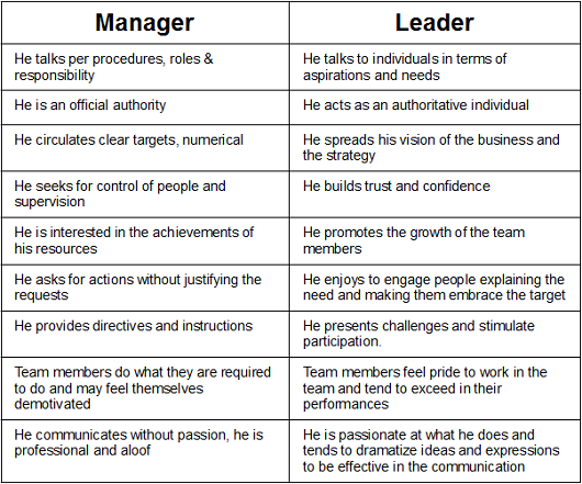 how can leadership theory make you a better manager and how can management theory make you a better  It's the same with management and leadership we 100% believe that you can teach and develop the skills for leadership, at whatever level you are it's not about teaching knowledge, it's a.