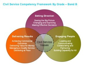 Civil Service Leadership Competency B of UK