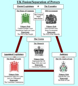 Sample of UK Westminster Political System