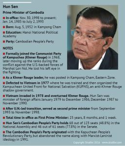 Hun Sen bio