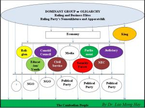 Dominant Group or Oligarchy. Ruling and Business Elites. Ruling Party's Normenklatura and Apparatchik - Courtesy of Dr. Lao Mong Hay