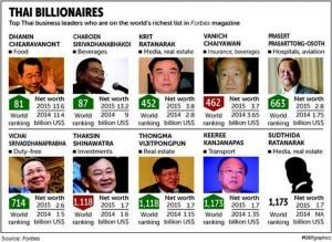 Thai millionaires